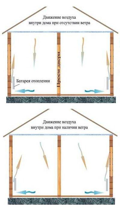 Как утеплить бревенчатый дом?